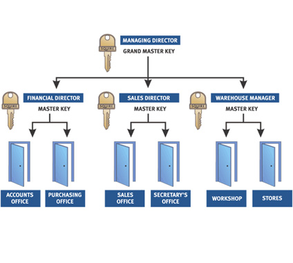 Master Key Systems – Locksmith Salisbury